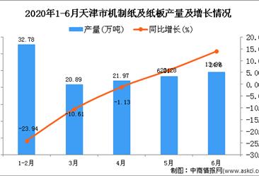 2020年1-6月天津市机制纸及纸板产量同比下降5.27%