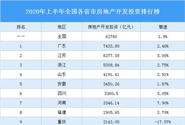 2020年上半年全国各省市房地产开发投资排行榜:重庆等8省市负增长(图)