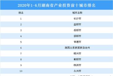 2020上半年湖南省产业投资前十城市排名(产业篇)
