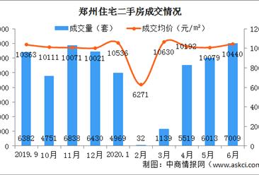 2020年6月郑州各区二手房成交及房价情况分析:郑东新区量价齐涨(图)