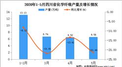 2020年1-5月四川省化学纤维产量为32.96万吨  同比下降15.29%