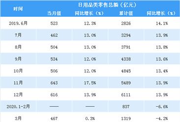 2020上半年全国日用品行业零售情况分析:零售额同比增长5.2%(表)