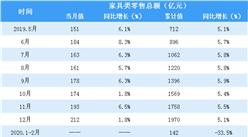 2020上半年全国家具类零售情况分析:零售额同比下降14.1%(表)