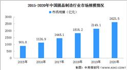 2020年中国晶圆制造市场分析及发展趋势预测(附产业链全景图)