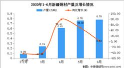 2020年1-6月新疆铜材产量为2.24万吨   同比增长47.56%