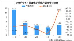 2020年1-6月新疆化学纤维产量为28.99万吨   同比增长增长18.52%。