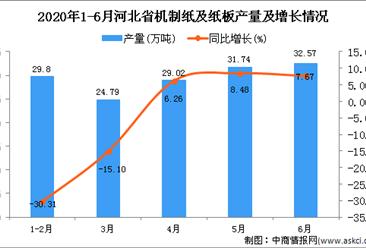 2020年6月河北省机制纸及纸板产量及增长情况分析