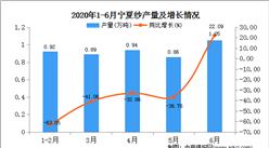 2020年1-6月宁夏纱产量为4.63万吨  同比增长28.61%