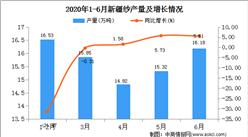 2020年1-6月新疆纱产量为81.00万吨   同比增长25.12%