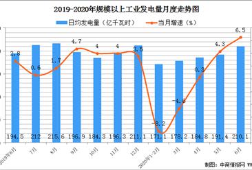 2020上半年我国电力行业发电量及装机容量分析:发电量下降1.4%(图)