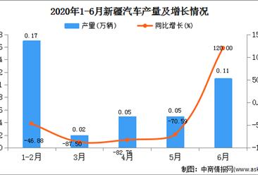 2020年1-6月新疆汽车产量为0.39万万辆  同比增长39.296%