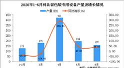 2020年1-6月河北省包装专用设备产量同比增长33.29%