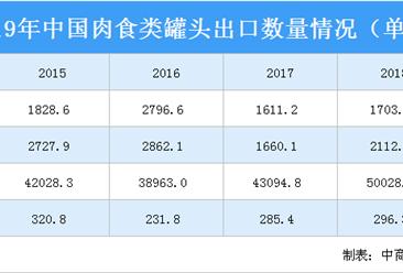 2020年中國肉類罐頭行業出口現狀分析:豬肉罐頭占比最大(圖)