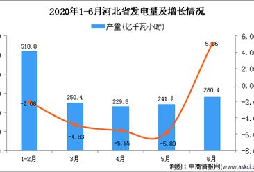 2020年1-6月河北省发电量为1542.1亿千瓦小时 同比下降1.83%