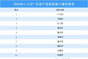 2020上半年广东省产业投资前十城市排名:广州位居榜首(产业篇)