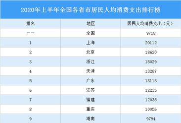 2020年上半年全国各省市居民人均消费支出排行榜:8省市超万元(附榜单)