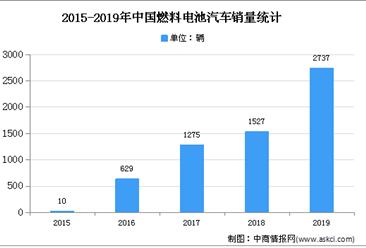 2020年中国燃料电池汽车行业存在问题及发展前景分析