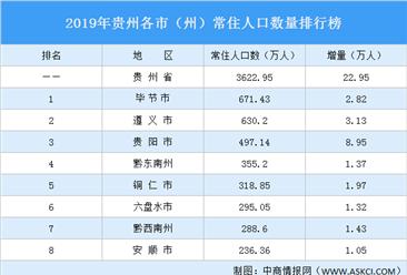 2019年贵州各市(州)常住人口排行榜:贵州人口增量最大(图)