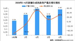 2020年1-6月新疆合成洗涤剂产量为1.79万吨  同比增长31.62%
