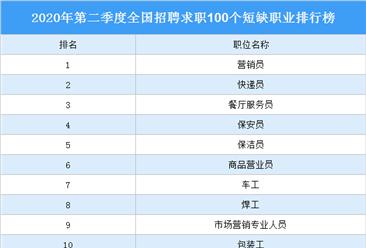 2020年第二季度全国招聘求职100个短缺职业排行榜:快递员第二(附完整榜单)