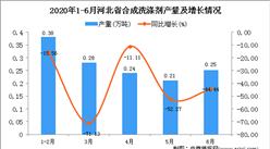 2020年1-6月河北省合成洗涤剂产量为1.37万吨 同比下降56.23%