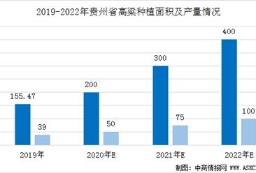 2020年贵州省酒用高粱市场供需形势及产量预测分析(图)