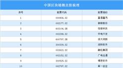 央行发文规范金融行业区块链应用 2020年中国区块链概念股名单一览(图)