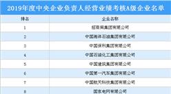 2019年度央企負責人經營業績考核A級企業名單揭曉:48家企業上榜