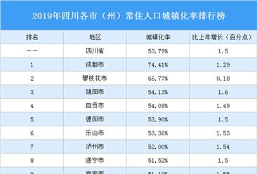 2019年四川各市(州)常住人口城镇化率排行榜:成都第一(图)