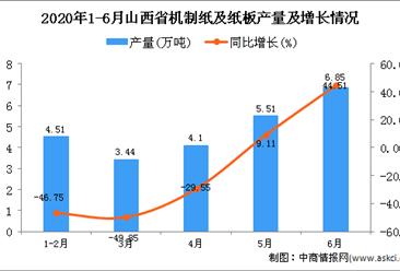 2020年1-6月山西省机制纸及纸板产量为29.98万吨 同比下降3.13%