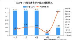 2020年1-6月甘肃省纱产量为0.43万吨  同比增长10.26%
