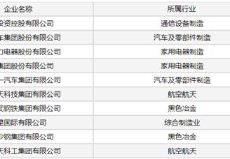 2020年中国制造企业效益200佳排行榜