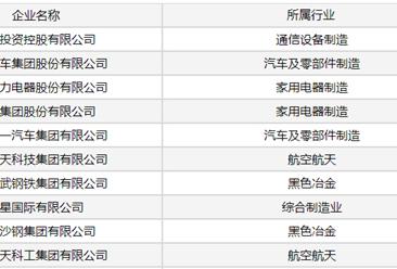 2020年中国制造企业效益200佳榜单出炉:华为位居榜首(附详细榜单)