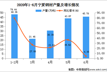 2020年1-6月宁夏钢材产量为190.80万吨   同比增长32.44%