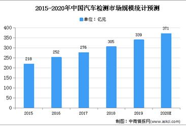 2020年中国汽车检测市场规模及发展前景预测分析