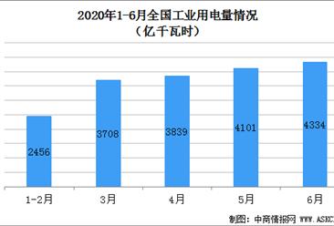 2020上半年电力消费情况分析:全社会用电量33547亿千瓦时  工业用电占比65.9%