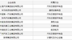 2020年中国装备制造业100强榜单:上汽集团位居榜首(附全榜单)