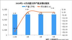 2020年6月内蒙古纱产量及增长情况
