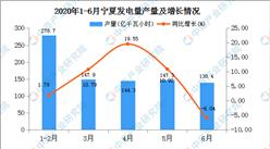 2020年1-6月宁夏发电量产量为858.60亿千瓦小时  同比增长19.22%