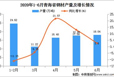 2020年1-6月青海省钢材产量为87.87万吨   同比增长25.85%