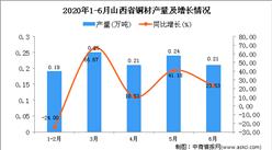 2020年1-6月山西省铜材产量为1.1万吨 同比增长19.57%