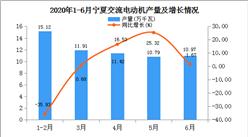 2020年1-6月宁夏交流电动机产量为60.21万千瓦  同比增长22.28%