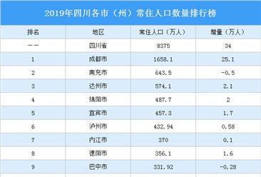 2019年四川各市(州)常住人口排行榜:南充等5地人口负增长(图)