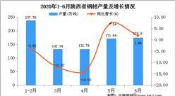 2020年1-6月陜西省鋼材產量為857.64萬噸   同比增長27.66%