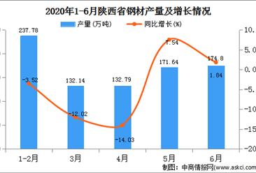 2020年1-6月陕西省钢材产量为857.64万吨   同比增长27.66%