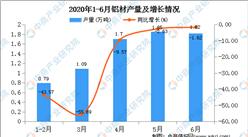 2020年1-6月陜西省鋁材產量為9.37萬噸   同比增長30.50%
