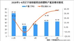 2020年6月辽宁省初级形态的塑料产量及增长情况分析