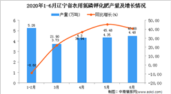 2020年6月辽宁省农用氮磷钾化肥产量及增长情况分析