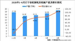 2020年1-6月辽宁省机制纸及纸板产量为83.02万吨 同比增长40.36%