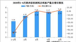 2020年1-6月陕西省机制纸及纸板产量为23.42万吨  同比增长29.32%